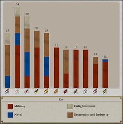 Prestige Chart