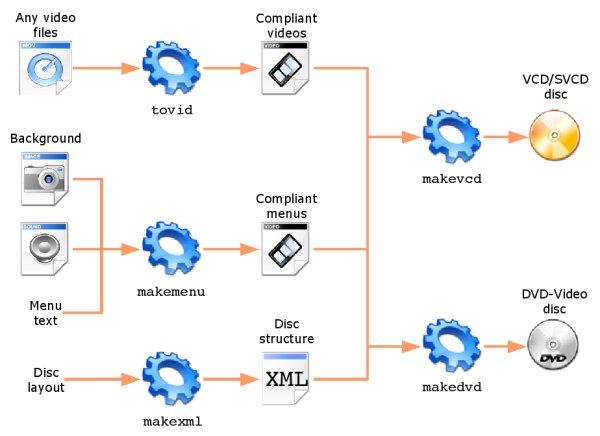 Tovid cli organization