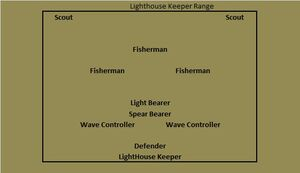 Light house keeper range