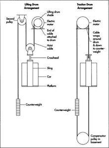 Elevator Diagram