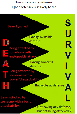 File:Death chart-1.png