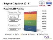 Toyota Thailand Capacity 2014