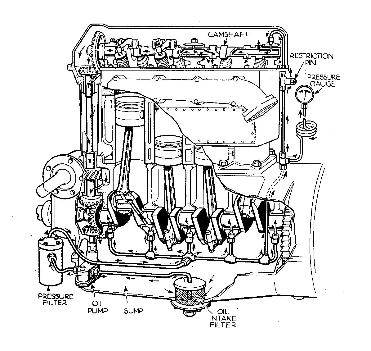 oil pump  internal combustion engine