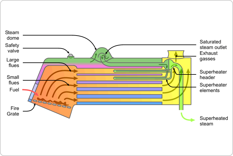 Image - Locomotive fire tube boiler schematic.png | Tractor ...