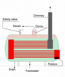 Steam Boiler 2 English version