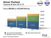 Nissan Thailand Capacity 2013-15
