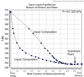 Vapor-Liquid Equilibrium Mixture of Ethanol and Water