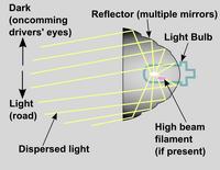 Headlight reflector optics schematic