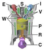 Four stroke engine diagram