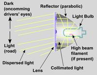 Headlight lens optics schematic