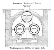 Fairbairn five-tube boiler, end section (Molesworths, 1883)