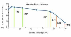 Vapor ethanol mixtures Fig 4.3