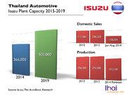 Isuzu Thailand Capacity 2015.001