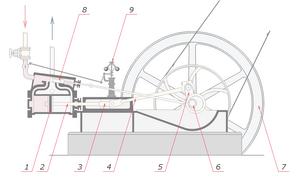 Steam engine nomenclature