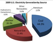2008 US electricity generation by source v2