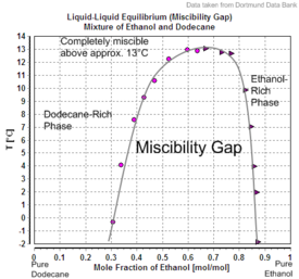 Liquid-Liquid Equilibrium (Miscibility Gap) Mixture of Ethanol and Dodecane