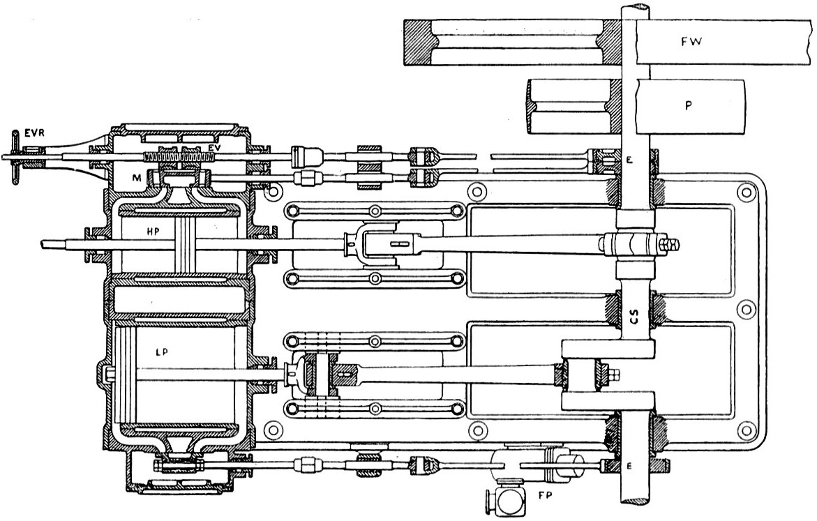 Cross compound engine, plan section (Heat Engines, 1913).jpg
