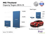 MG Thailand Capacity 2014