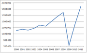 Russian Automotive Industry 2000-2008