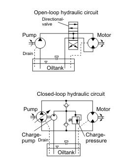 Hydraulic circuits 275px