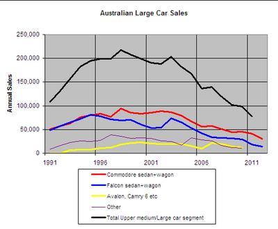 Australian large car sales 1991 onwards
