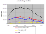 Automotive industry in Australia