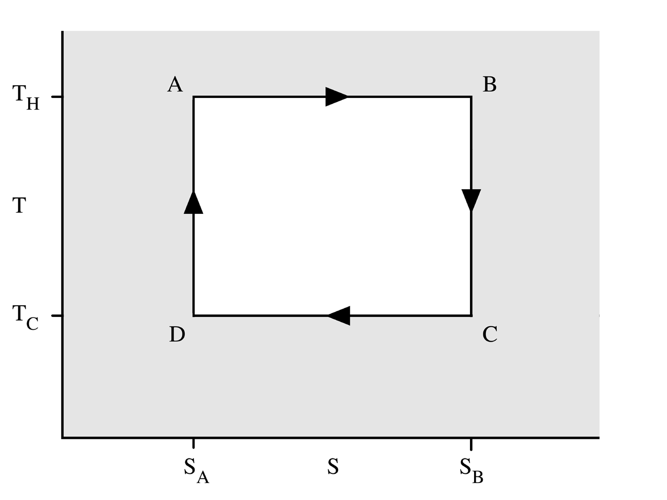Figure 2: A Carnot cycle acting as a heat engine, illustrated on a  temperature-entropy diagram. The cycle takes place between a hot reservoir  at temperature ...