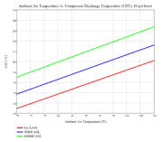 CompressorDischargeTemperatureVSAmbient