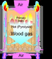 Wood gas stove Principle of operation