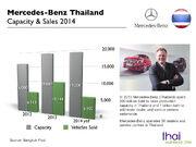 Mercedes Thailand Capacity 2014