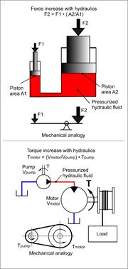 Hydraulic Force Torque 275px