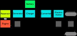 Hybridcombined