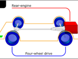 Rear-engine, four-wheel drive layout