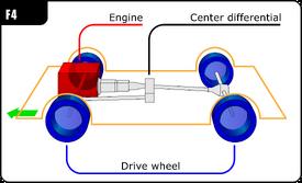 Automotive diagrams 02C En
