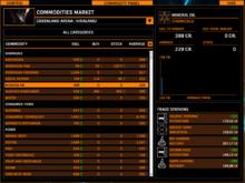 Commodities Panel