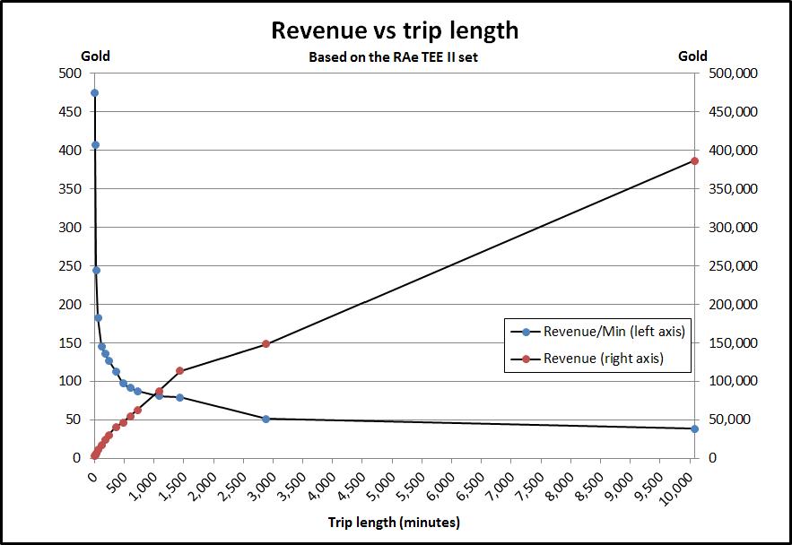 Revenue-vs-length