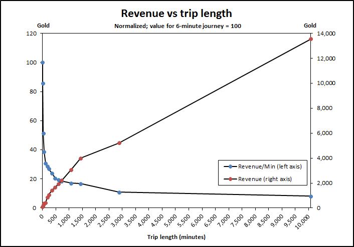 Revenue-vs-length-norm