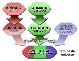 Unicronsinguality diagram