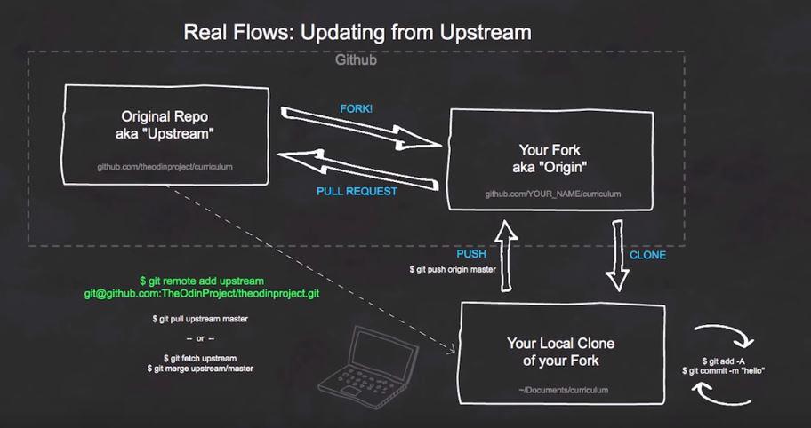 Git Hub Flow