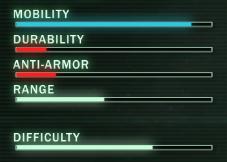 Pathfinder Ratings