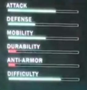 Wraith Ratings