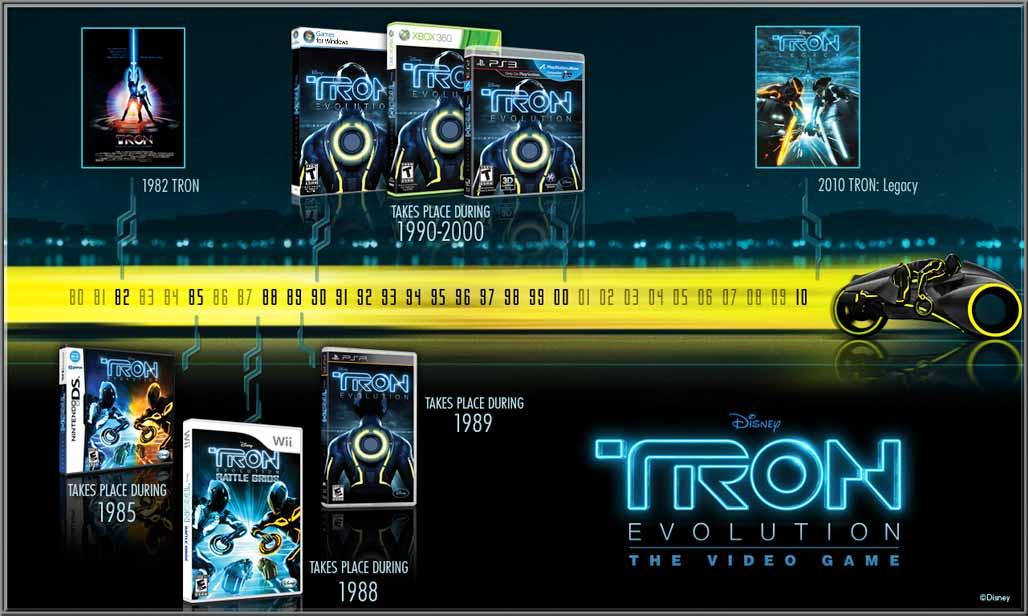 TRON timeline