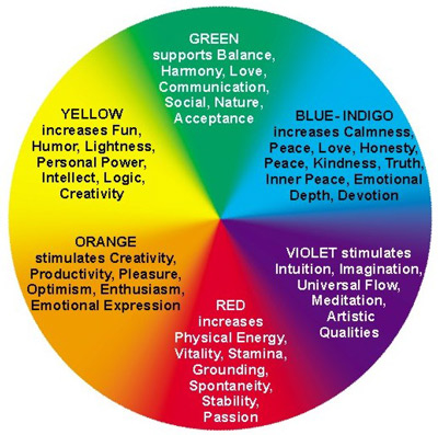 File:Aura color meaning.jpg