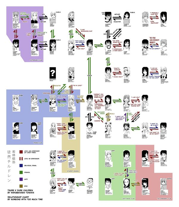 Early relationship chart