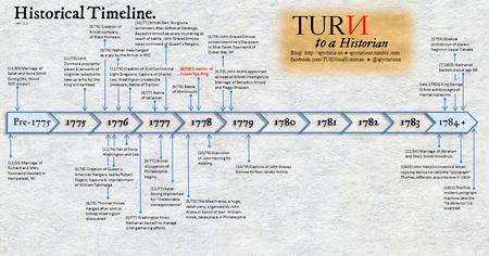 Turn-timeline-2-22