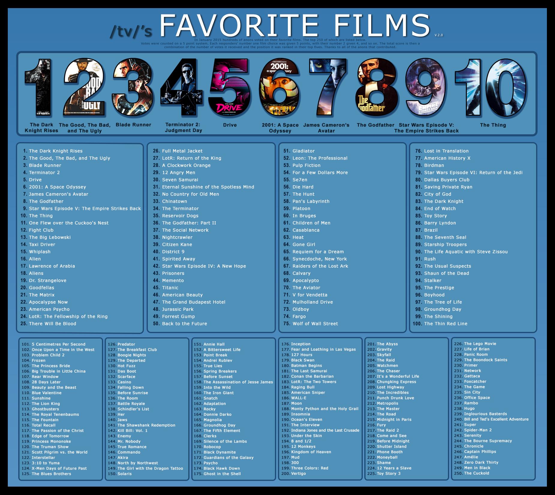 tv/'s Top 250 Films | /tv/ Wiki | FANDOM powered by Wikia