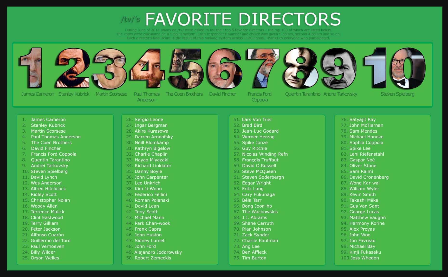 tv/'s Favorite Directors | /tv/ Wiki | FANDOM powered by Wikia