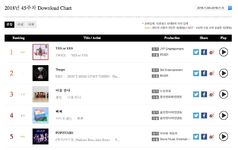 Yes Or Yes Gaon Download Chart