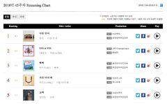 Yes Or Yes Gaon Streaming Chart