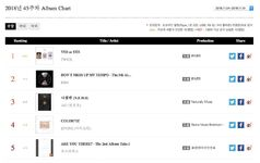 Yes Or Yes Gaon Album Chart